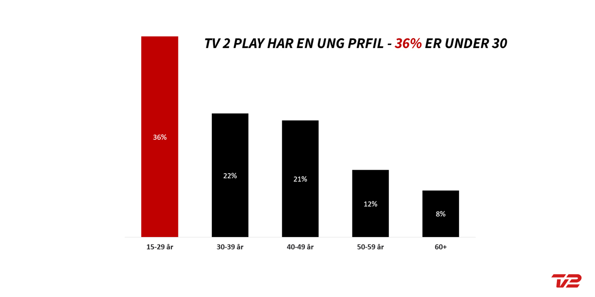 TV2 Play Målgruppe